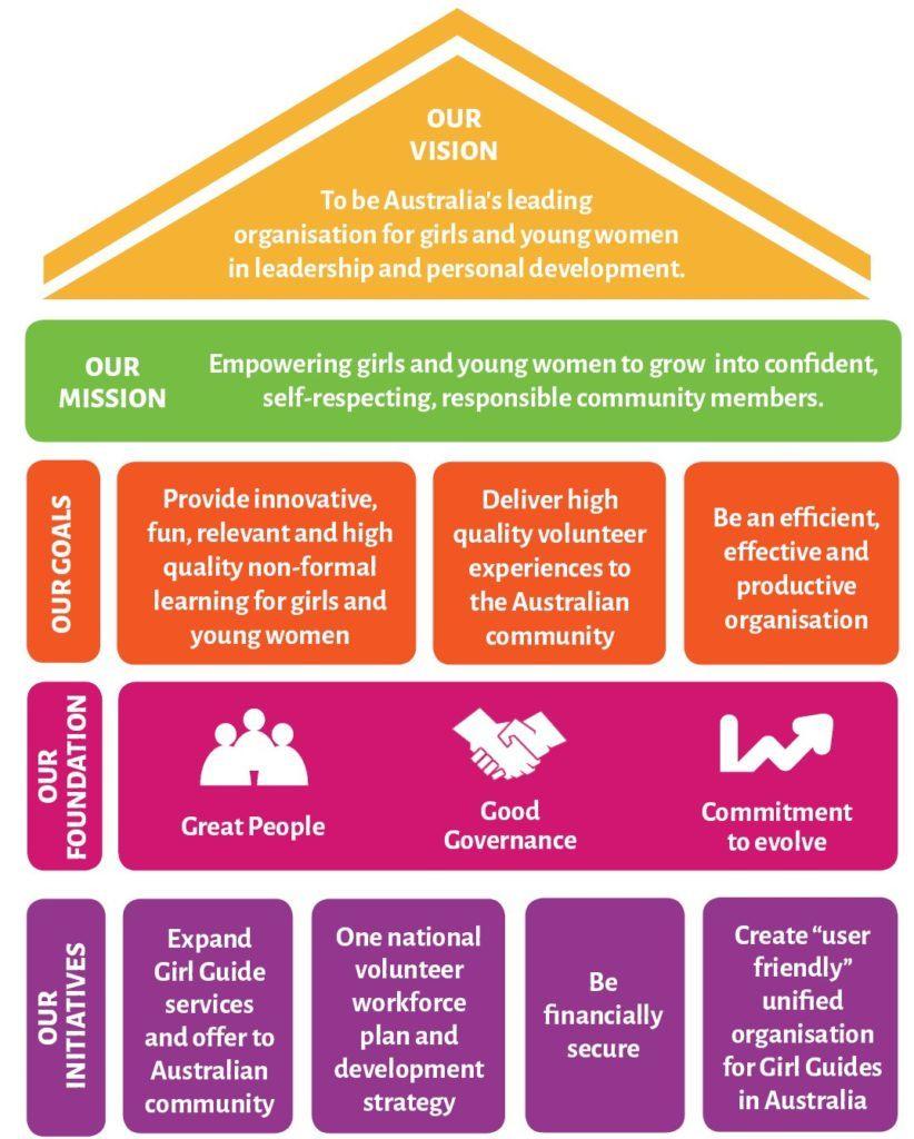 GGA vision and framework